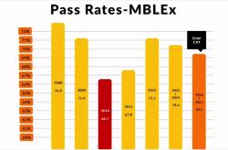 ABMP & FSMTB Webinar Addresses MBLEx Concerns [VIDEO]