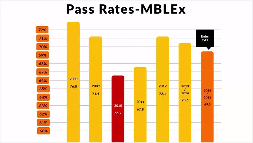 ABMP & FSMTB Webinar Addresses MBLEx Concerns [VIDEO